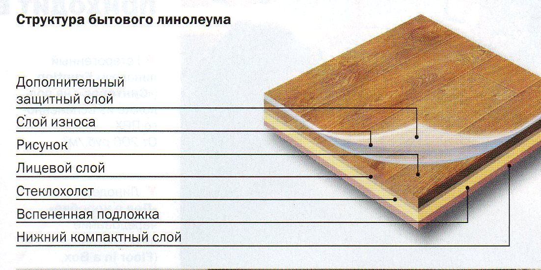 Виды отделочных материалов | Линолеум