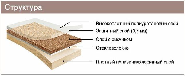 Виды отделочных материалов | Линолеум | Линолеум ПВХ