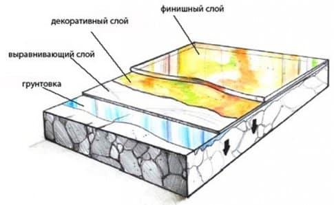 Как и из чего сделать полы в подвале | Слои нанесения мастичного покрытия пола