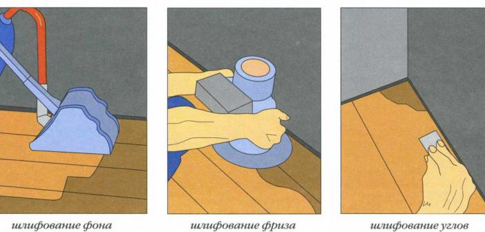 Шлифовка пола в углах и по краям помещения