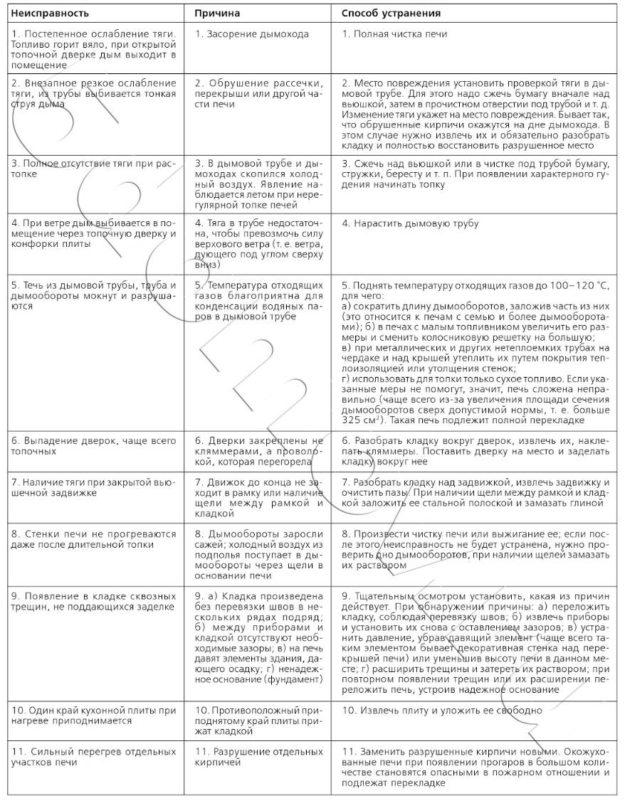 Неисправности печей, их причины и способы устранения (ремонт)