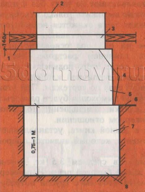 Рис. 1. Принцип устройства фундамента. 1 — пол; 2 — корпус печи; 3 — два ряда кирпичной кладки; 4 — выступ 50—70 мм; 5 — наружный фундамент; 6 — уровень грунта; 7 — фундамент в грунте; 8 — подошва фундамента.