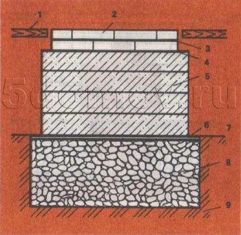 Рис. 2. Сплошной фундамент из мелкого камня, кирпичной щебенки и гравия. 1 — пол; 2 — два ряда кирпичной кладки; 3,6 — гидроизоляция; 4,7 — выравнивающие слои из цементного раствора; 5 — наружный фундамент из шлакобетона; 8 — фундамент в грунте из кирпичного щебня и гравия; 9 — грунт.