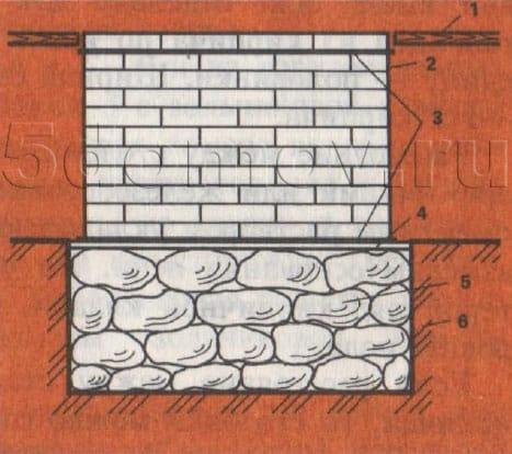 Сплошной фундамент из бутового камня и кирпичной кладки. 1 — пол; 2 — наружный фундамент из кирпичной кладки; 3 — гидроизоляция; 4 — выравнивающий слой; 3 — фундамент в грунте; 6 — грунт.