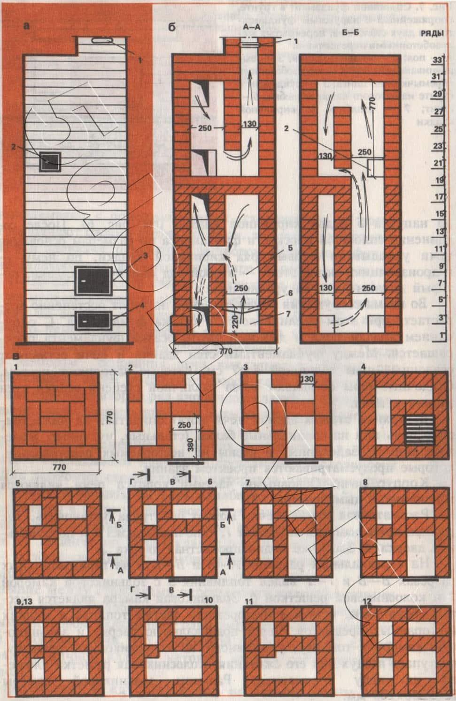 Рис. 6а. Отопительная печь с нижним обогревом размером 770x770 мм.  а — фасад; б — разрезы А-А, Б-Б; в — кладка 1-13 рядов; 1 — дымовая задвижка; 2 — отверстия для чистки; 3 — топочная дверка; 4 — поддувальная дверка; 5 — топливник; 6 — колосниковая решетка; 7 — зольниковая камера.