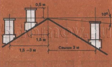 Высота дымовых труб в зависимости от расположения их относительно конька крыши.