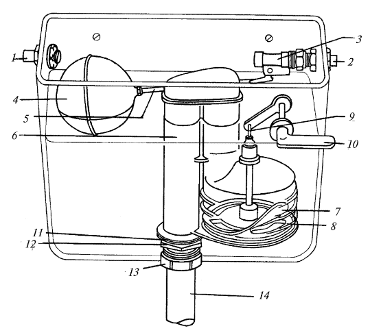 Устройство смывного бачка с боковым спуском:<br />  1 – труба перелива; 2 — подвод воды; 3 — поплавковый клапан; 4 — поплавок; 5— поплавковый рычаг, 6— сифон; 7— мембрана; 8 — металлическая пластина с отверстиями; 9 — тяга; 10 — рычаг спуска воды; 11 — прокладка; 12 – удерживающая гайка сифона; 13 — фиксирующая гайка; 14 — сливная труба.