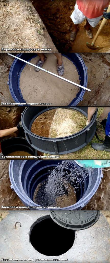 Основные шаги установки пластикового колодца