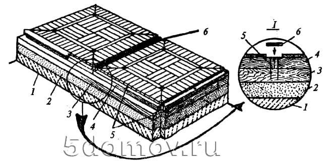 Конструкция щитового художественного паркета на лагах: 1 — плита перекрытия; 2 — стяжка; 3 — лага; 4 — паркетный щит; 5 — места креплений шурупами; 6 — вставка