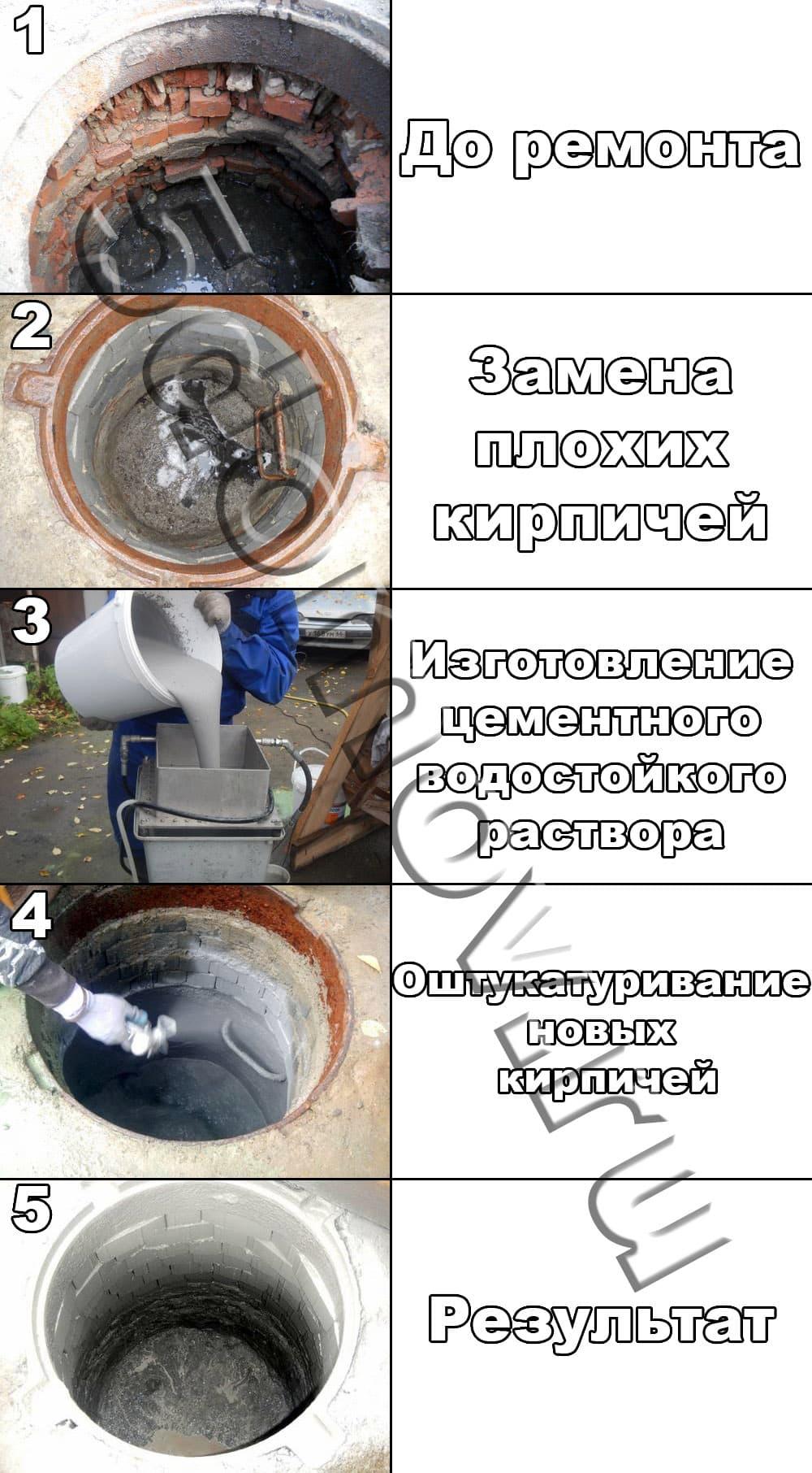 Мутная вода в колодце | Ремонт кирпичного колодца