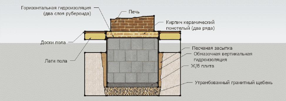 Элементы печей и их устройство - Фундамент