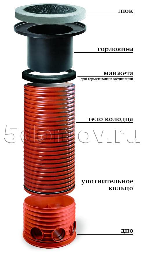 Пластиковые колодцы для воды - Устройство и применение