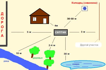 Рекомендуемое расстояние от колодца до других объектов