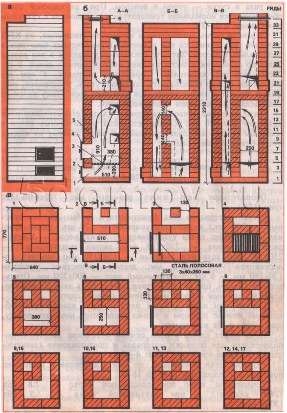 Рис. 1. Отопительная печь с нижним обогревом размером 770x640 мм а — фасад; б — разрезы А—А, Б—Б, В—В; в — кладка 1 —17 рядов; г — кладка 18—35 рядов; 1 — зольниковая камера; 2 — поддувальная дверка; 3 — колосниковая решетка; 4 — топочная дверка; 5 — топливник; 6 — дымовая задвижка.