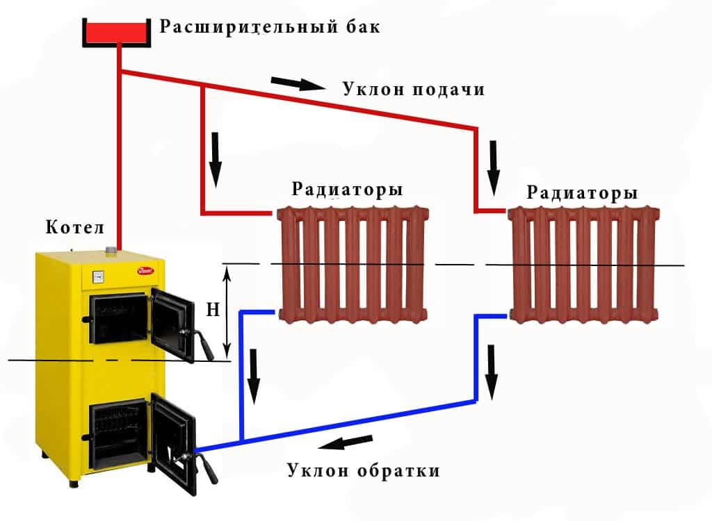 Как отличить закрытую систему отопления от открытой