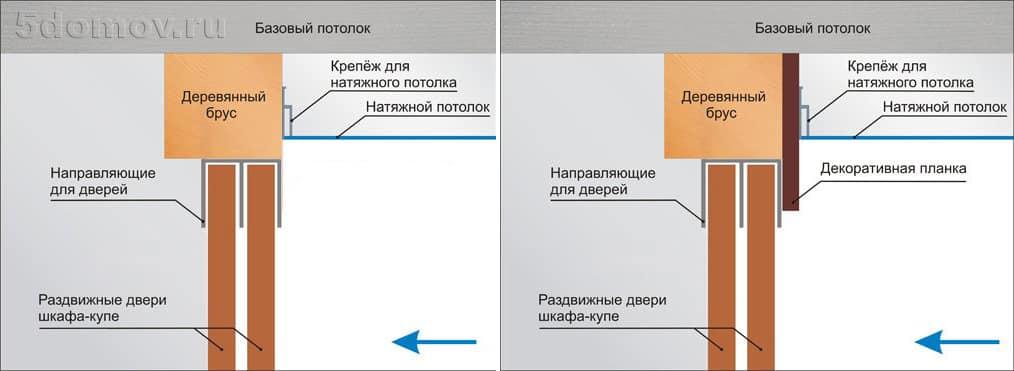 Схема монтажа шкафа купе: слева без декоративной планки, справа - с планкой
