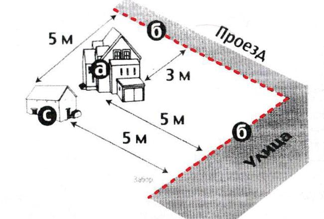 """Расположение """"Красной линии"""" а - жилой дом, б - красная линия (линия забора участка), с - хозяйственная постройка."""