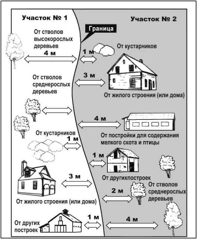 Минимальное расстояние между объектами на соседних участках