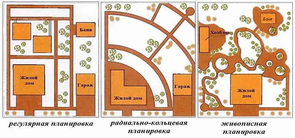 Примеры планировки прямоугольных участков