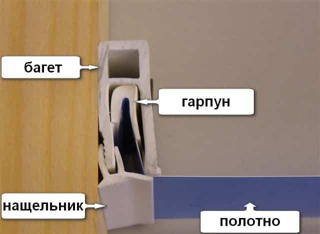 Схема гарпунного метода крепления натяжного потолка