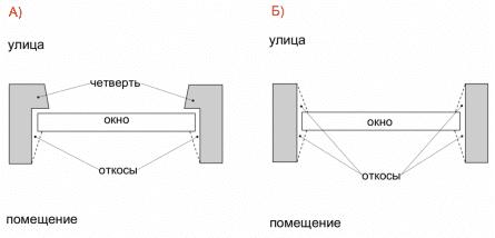 Слева – оконный проем с четвертью, справа – без четверти