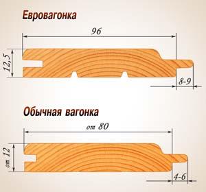 Сравнение евровагонки и обычной вагонки