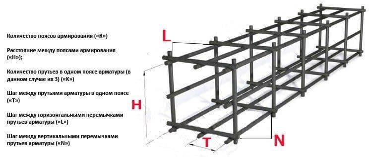 Правила расчета арматуры ленточного фундамента | Расчет арматуры для ленточного фундамента