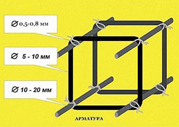 Расчет арматуры ленточного фундамента с примером | Расчет арматуры для ленточного фундамента