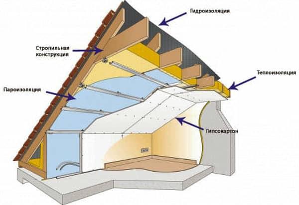 В мансарде необходимо хорошо обустроить гидроизоляцию, пароизоляцию и теплоизоляцию для комфортного проживания