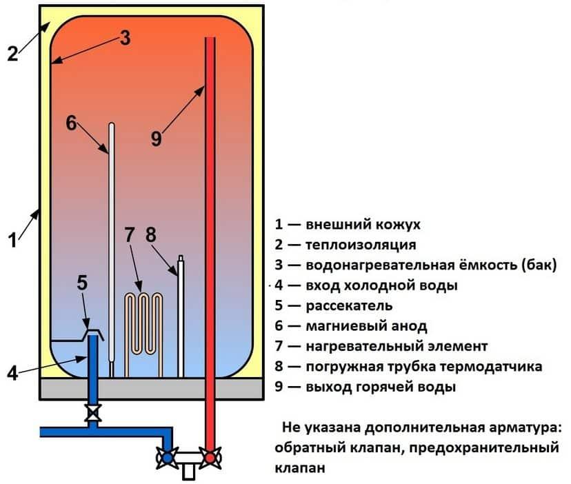 Как выбрать накопительный водонагреватель | Какой водонагреватель лучше: проточный или накопительный