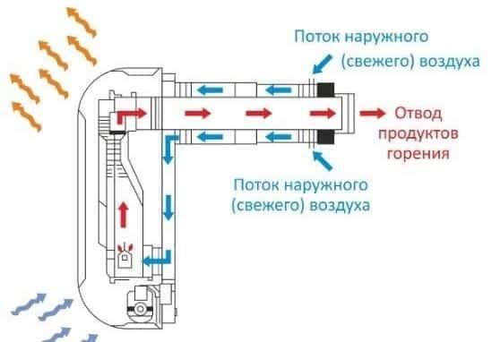 Процесс работы коаксиального дымохода