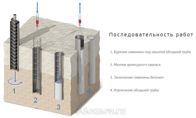 Столбчатый фундамент для бани | Какой фундамент лучше для бани