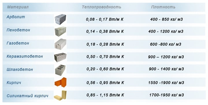 Таблица теплопроводности строительных материалов | Какой толщины должны быть стены дома