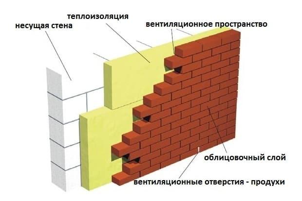 Какой толщины должны быть стены из пеноблока