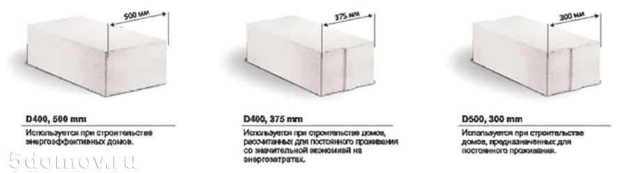 Какой толщины должны быть стены из газобетона