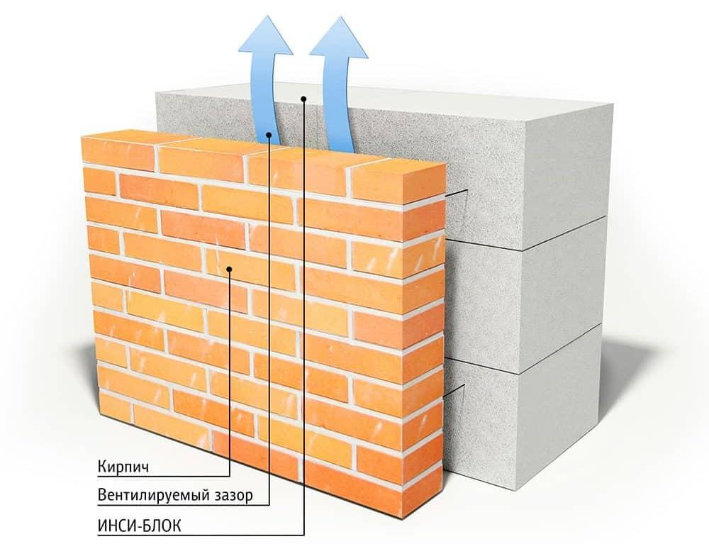 Утепление пено- и газоблоками | Утепление фронтона мансарды