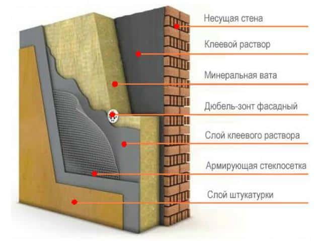 Утепление минеральной ватой | Утепление фронтона мансарды