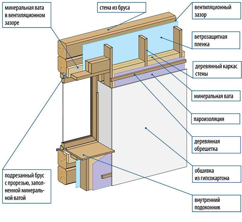 Какой должна быть толщина деревянной стены