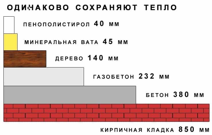 Материалы для стен и их свойства | Какой толщины должны быть стены дома