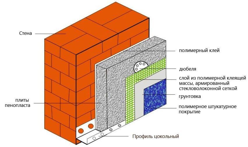 Утепление пенопластом | Утепление фронтона мансарды