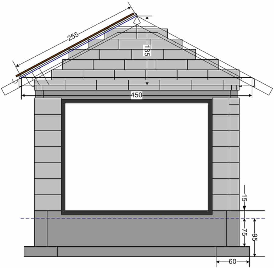 На что обратить внимание при строительстве гаража из блоков | Сколько нужно блоков на гараж: как рассчитать количество