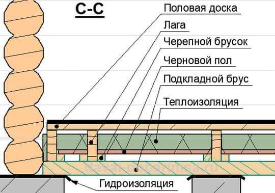 Монтаж напольного покрытия бани | Баня из сэндвич-панелей своими руками