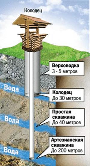 Какой источник водоснабжения более стабильный | Что лучше колодец или скважина