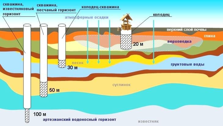 Источники водоснабжения для домов и дач | Что лучше колодец или скважина