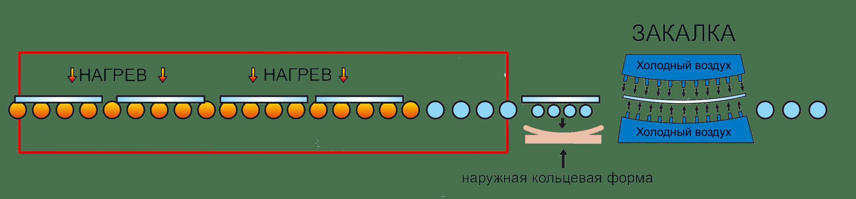 Производство закаленного стекла и стеклокерамики | Стеклокерамика или закаленное стекло: что лучше