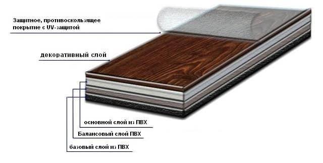 Что такое ПВХ плитка | Ламинат или ПВХ плитка что лучше