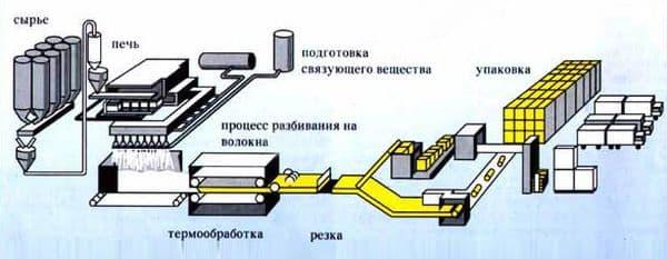 Изготовление пенопласта и пеноплекса | Пенопласт или пеноплекс: что лучше для утепления