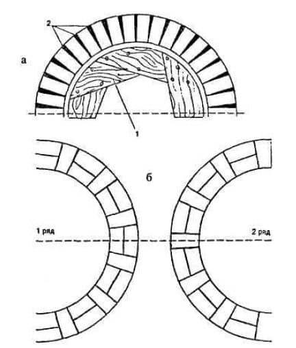 Кладка колодца из кирпича | Как выложить колодец из кирпича своими руками