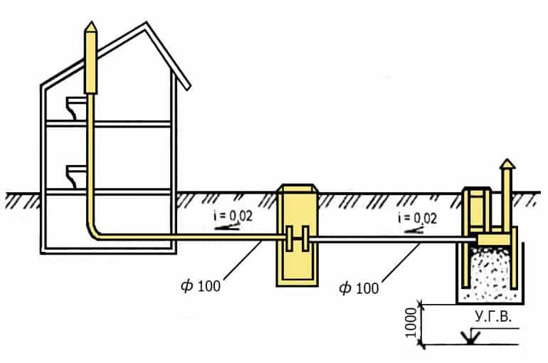 Подготовка к возведению колодца | Как выложить колодец из кирпича своими руками