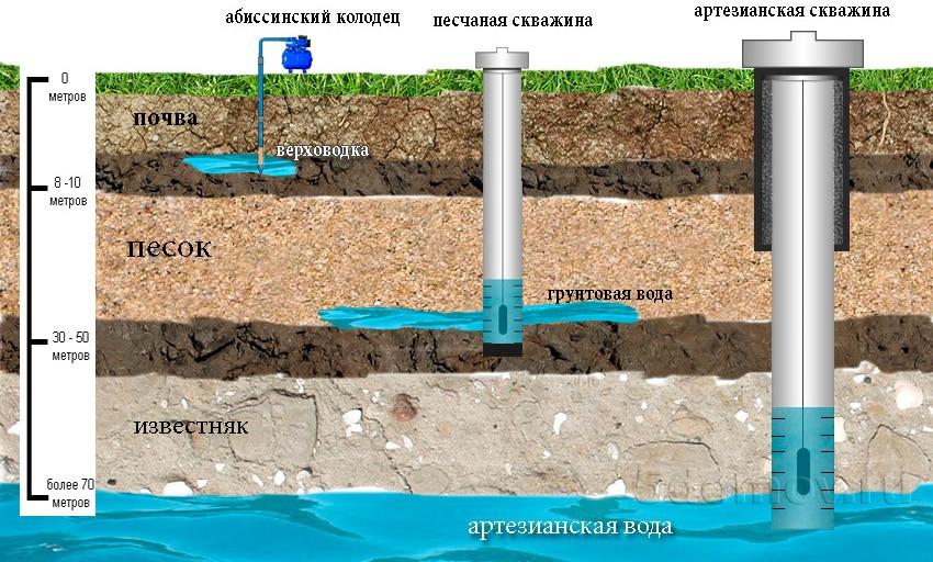 Виды скважин в зависимости от их глубины | Как узнать глубину скважины